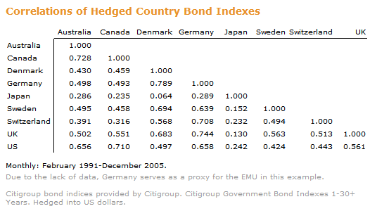 2006-07-16-foreign-bonds-corr.PNG
